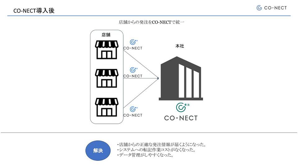 CO-NECT導入後